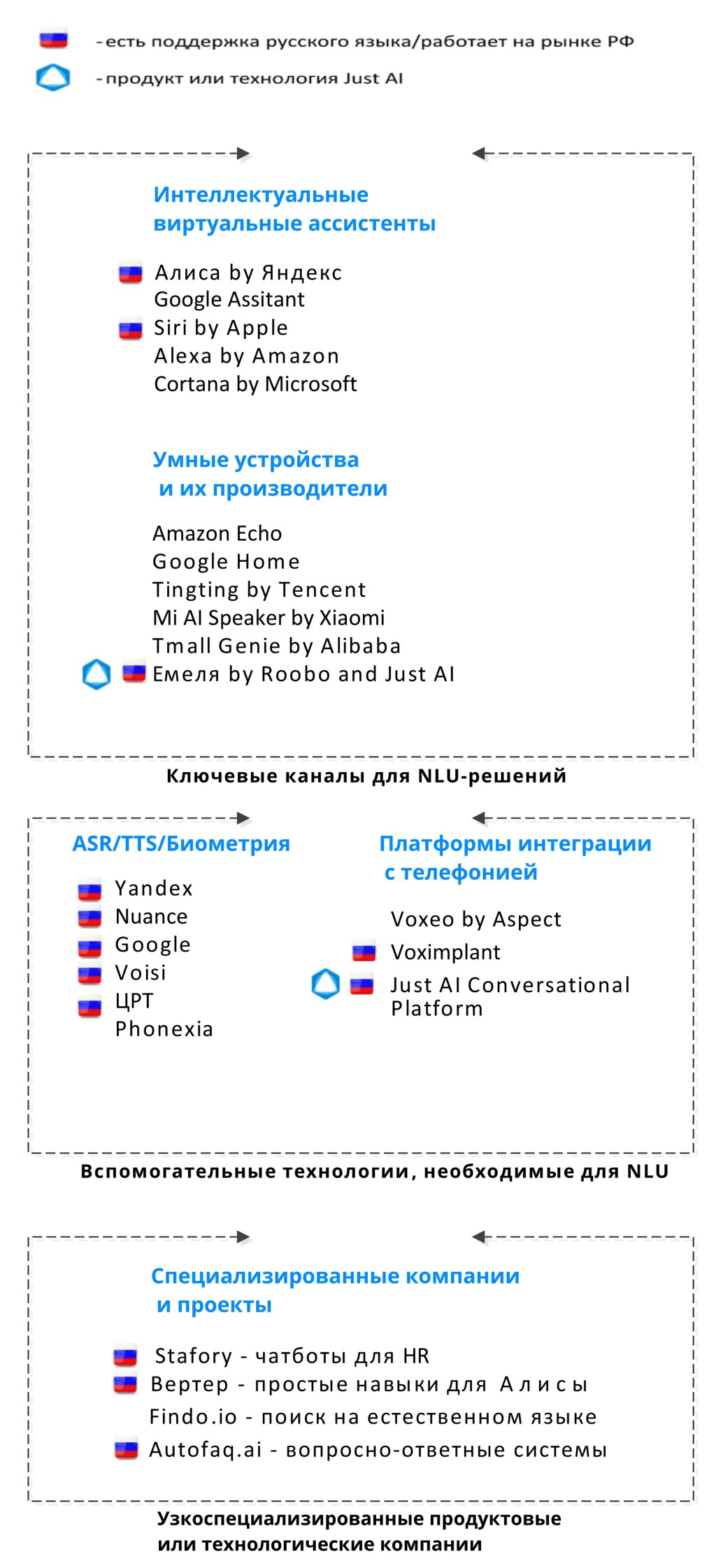 платформы и сервисе на рынке разговорного ИИ