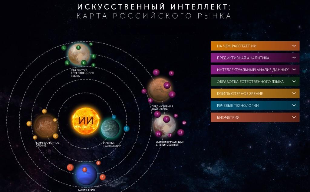 Карта искусственного интеллекта России