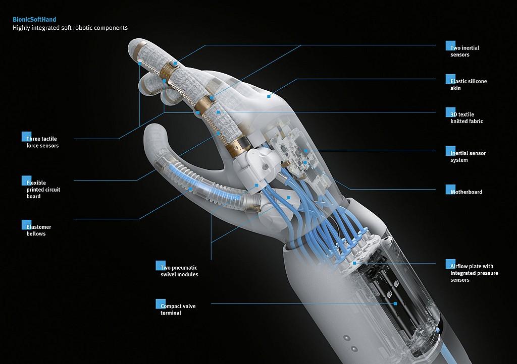 BionicSoftHand