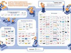 Карта российского рынка промышленной робототехники