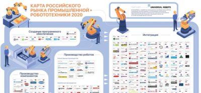 Карта рынка промышленной робототехники