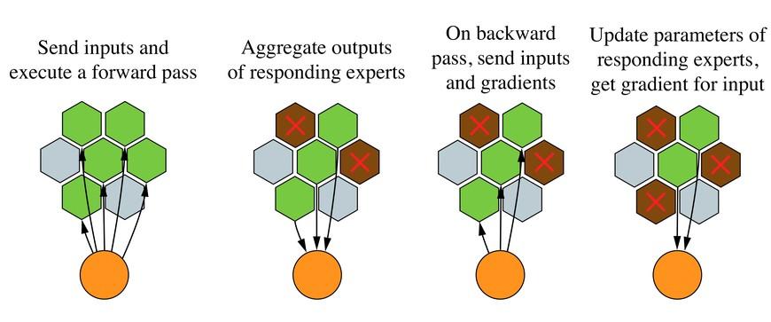 Learning@home — платформа для распределенного обучения больших нейросетей