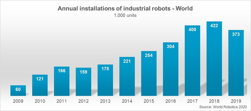 Annual installations of industrial robots